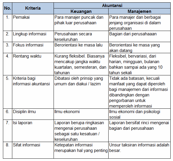 Beda akuntansi keuangan dengan akuntansi manajemen