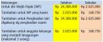 Perhitungan PTKP Terbaru Pajak PPh Pasal 21 tahun 2013