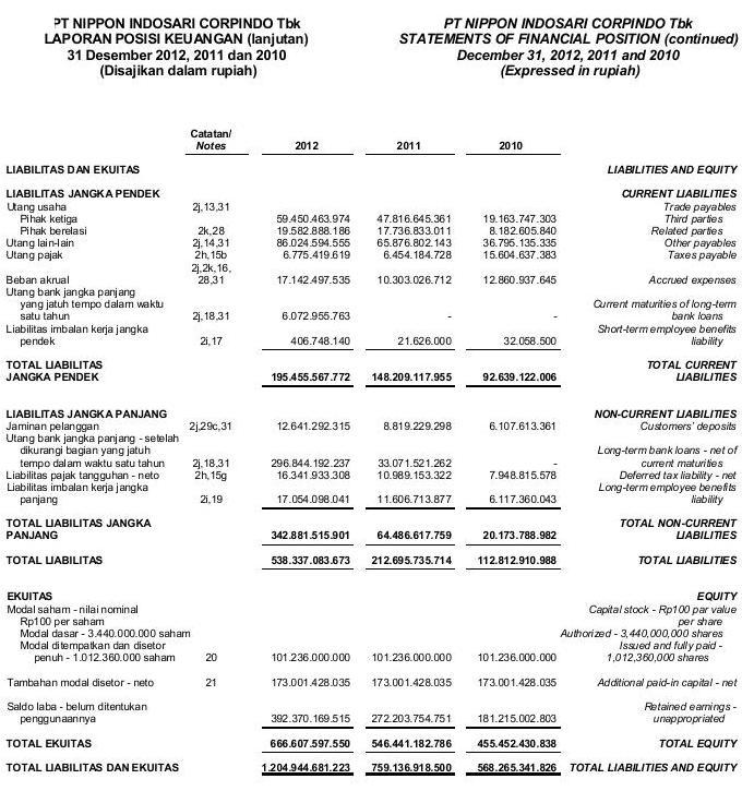 Laporan Keuangan Perusahaan Tbk