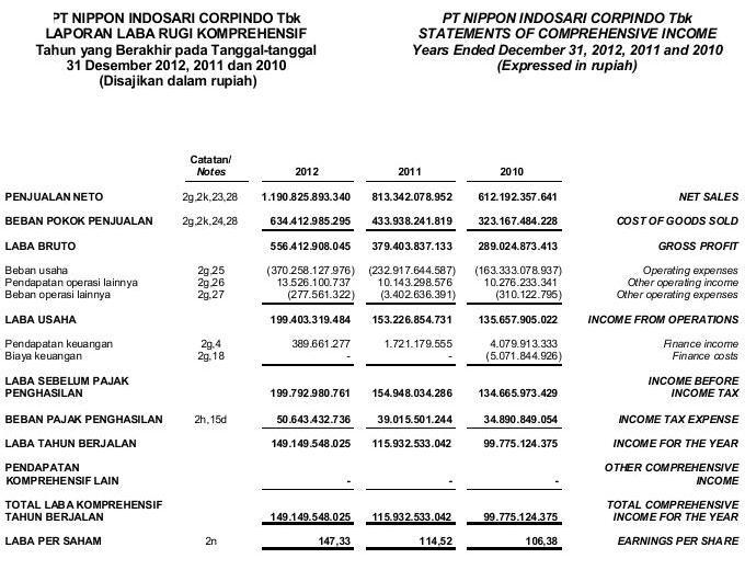 Laporan Keuangan Perusahaan Manufaktur Selama 3 Tahun Seputar Laporan