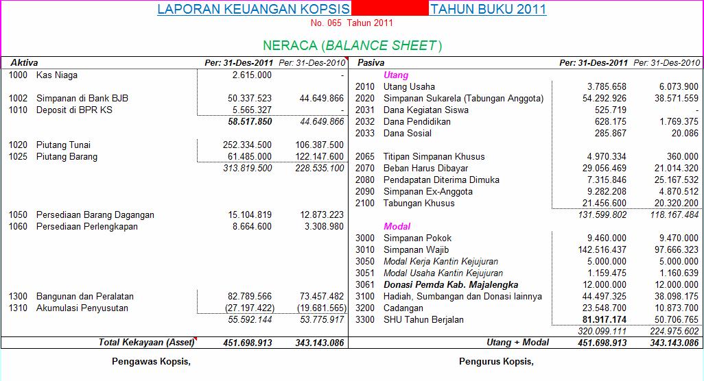 Contoh Laporan Laba Rugi Perusahaan Kontraktor Excel Seputar Laporan